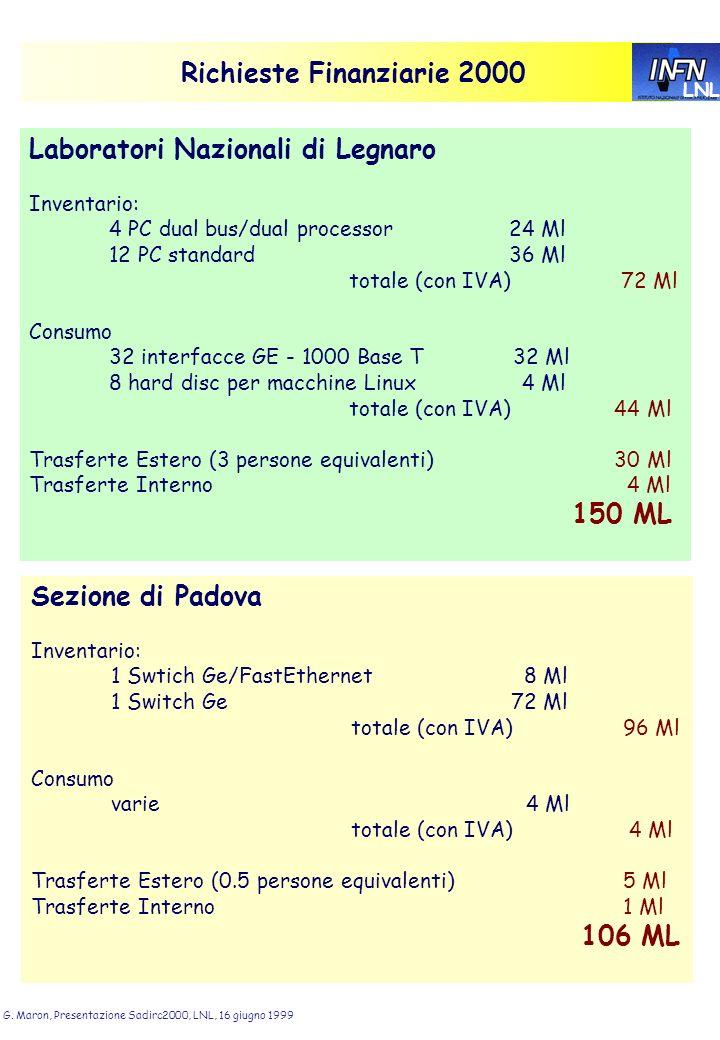 LNL G. Maron, Presentazione Sadirc2000, LNL, 16 giugno 1999 Richieste Finanziarie 2000 Laboratori Nazionali di Legnaro Inventario: 4 PC dual bus/dual