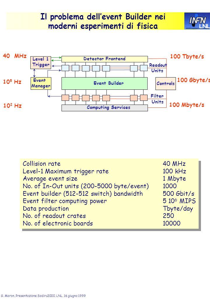 LNL G. Maron, Presentazione Sadirc2000, LNL, 16 giugno 1999 Il problema dellevent Builder nei moderni esperimenti di fisica 40 MHz 10 5 Hz 10 2 Hz 100