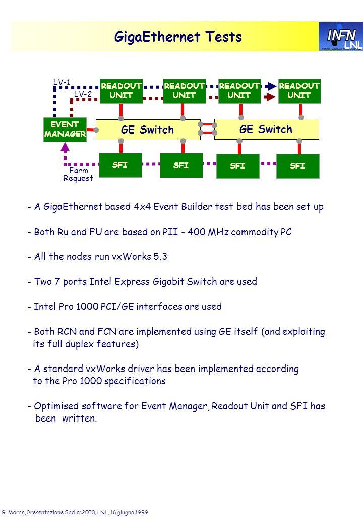 LNL G. Maron, Presentazione Sadirc2000, LNL, 16 giugno 1999 GigaEthernet Tests GE Switch READOUT UNIT READOUT UNIT SFI EVENT MANAGER LV-1 LV-2 Farm Re