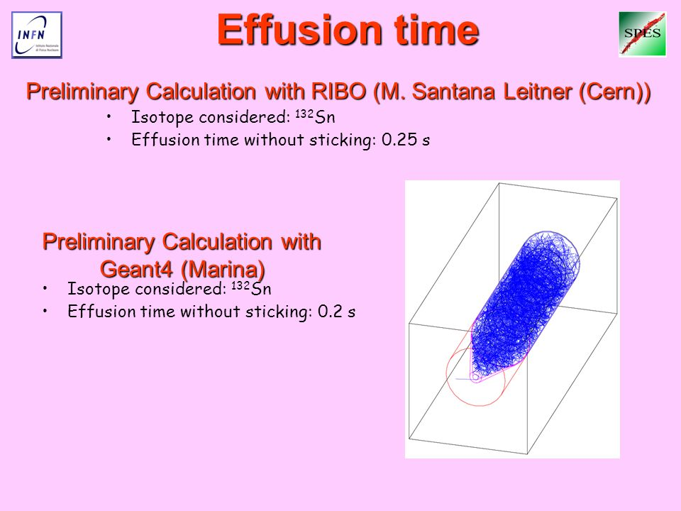 Effusion time Isotope considered: 132 Sn Effusion time without sticking: 0.25 s Preliminary Calculation with RIBO (M. Santana Leitner (Cern)) Prelimin
