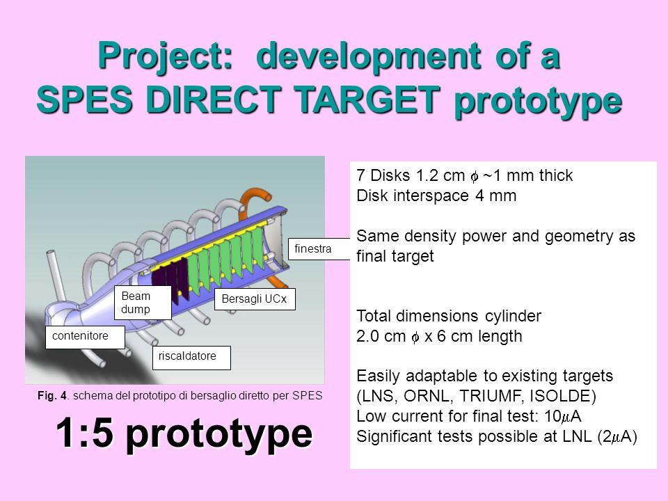 Concepts range di protoni in UC2 con densita 3.2 g/cm3 [TRIM] protons/sec ~ 200 A 10 13 fissions/sec Fission efficiency 100p per 1.5 fissions Beam power = 40 MeV protoni x 200 A = 8 KW Direct target 7 disks 6 cm ~1 mm thick Energy loss UCx (60gr) 4.2 KW (600 W each disk, ~70 W/gr) Window energy loss 400 W beam-dump 3.5 KW (ORNL target: 100 W/gr)
