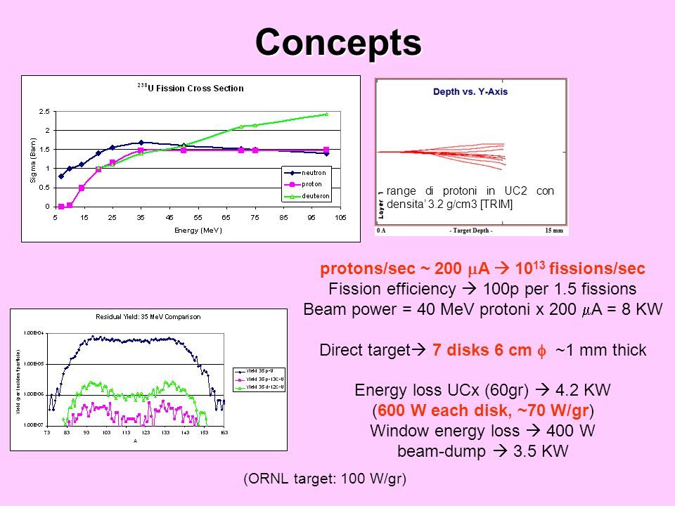 Concepts range di protoni in UC2 con densita 3.2 g/cm3 [TRIM] protons/sec ~ 200 A 10 13 fissions/sec Fission efficiency 100p per 1.5 fissions Beam power = 40 MeV protoni x 200 A = 8 KW Direct target 7 disks 6 cm ~1 mm thick Energy loss UCx (60gr) 4.2 KW (600 W each disk, ~70 W/gr) Window energy loss 400 W beam-dump 3.5 KW (ORNL target: 100 W/gr)