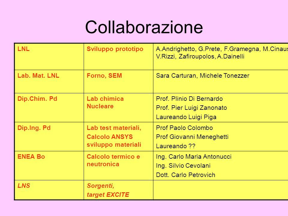 Collaborazione LNLSviluppo prototipoA.Andrighetto, G.Prete, F.Gramegna, M.Cinausero, M.Barbui, V.Rizzi, Zafiroupolos, A.Dainelli Lab.