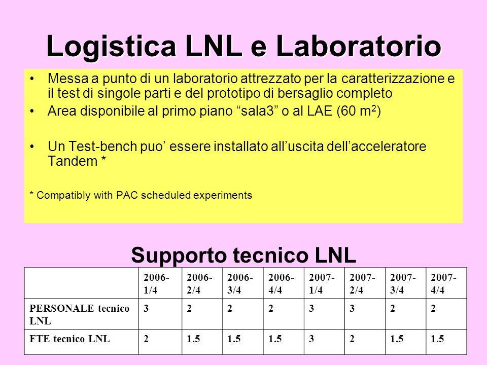 Logistica LNL e Laboratorio Messa a punto di un laboratorio attrezzato per la caratterizzazione e il test di singole parti e del prototipo di bersaglio completo Area disponibile al primo piano sala3 o al LAE (60 m 2 ) Un Test-bench puo essere installato alluscita dellacceleratore Tandem * * Compatibly with PAC scheduled experiments Supporto tecnico LNL 2006- 1/4 2006- 2/4 2006- 3/4 2006- 4/4 2007- 1/4 2007- 2/4 2007- 3/4 2007- 4/4 PERSONALE tecnico LNL 32223322 FTE tecnico LNL21.5 32