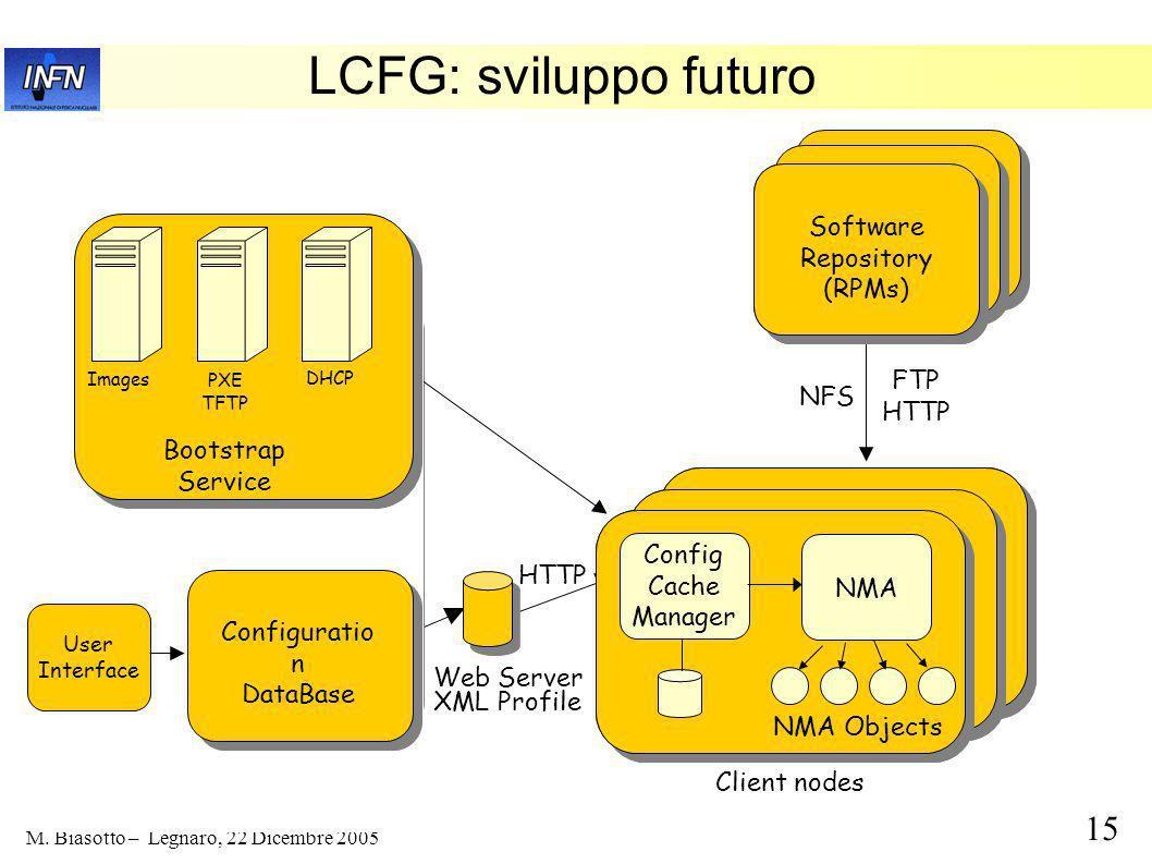 14 M. Biasotto – Legnaro, 22 Dicembre 2005 Configurazione GATEWAY SERVERS COMPUTING NODES OS DATA OS LOCAL DATA RAID 0 HW Users home App. software OS