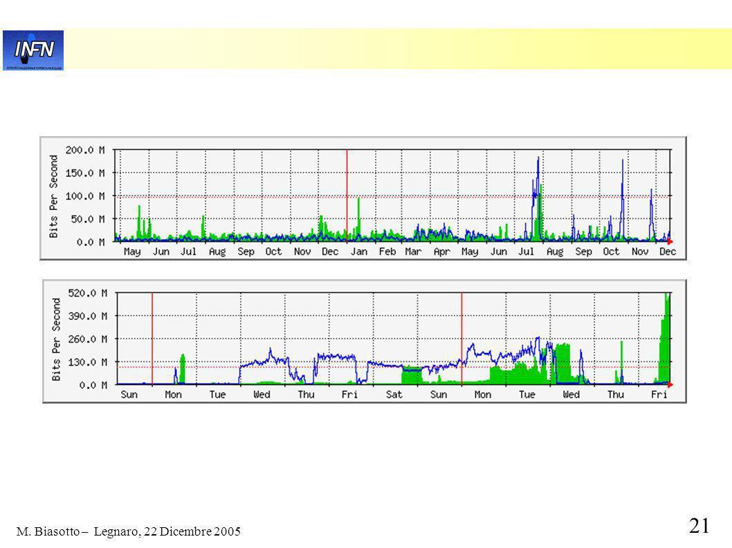 20 M. Biasotto – Legnaro, 22 Dicembre 2005 Attivita CMS: 2005 Produzioni MC locali: 1M eventi DST + 4M Hit+Digi cosmici Produzioni MC via grid (quanti