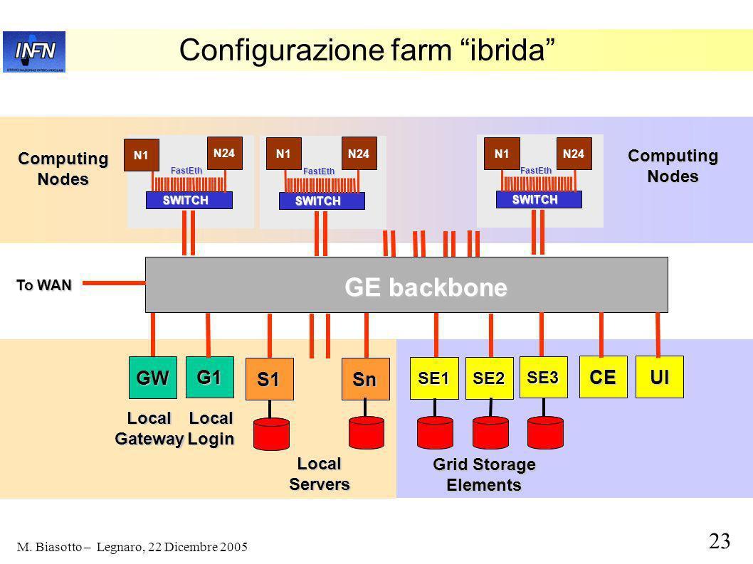 22 M. Biasotto – Legnaro, 22 Dicembre 2005 Layout farm LNL 2002: produzione + analisi FastEth 32 – GigaEth 1000 BT SWITCH N1 FastEth SWITCH S1 S11 N24