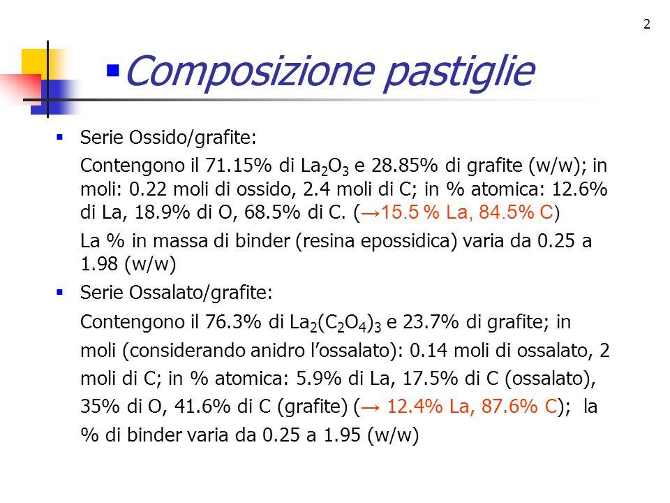 2 Composizione pastiglie Serie Ossido/grafite: Contengono il 71.15% di La 2 O 3 e 28.85% di grafite (w/w); in moli: 0.22 moli di ossido, 2.4 moli di C; in % atomica: 12.6% di La, 18.9% di O, 68.5% di C.