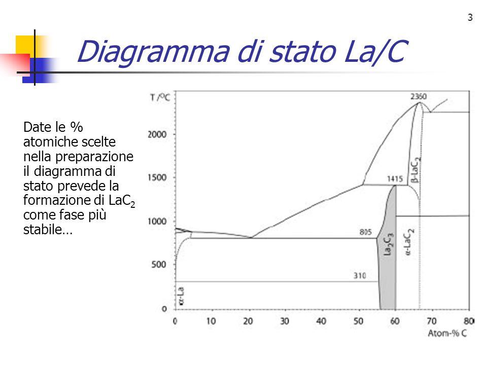 4 Reazioni carbotermiche Ossido (stechiometrica) La2O3 + 7 C 2 LaC2 + 3 CO Ossido (reale) La2O3 + 11 C 2 LaC2 +3 CO +4 C Ossalato (stechiometrica) La2(C2O4)3 + 10 C 2LaC2 + 12 CO Ossalato (reale) La2(C2O4)3 + 14 C 2LaC2 + 12CO +4C Perdita in massa teorica 18.5% Perdita in massa teorica 47%