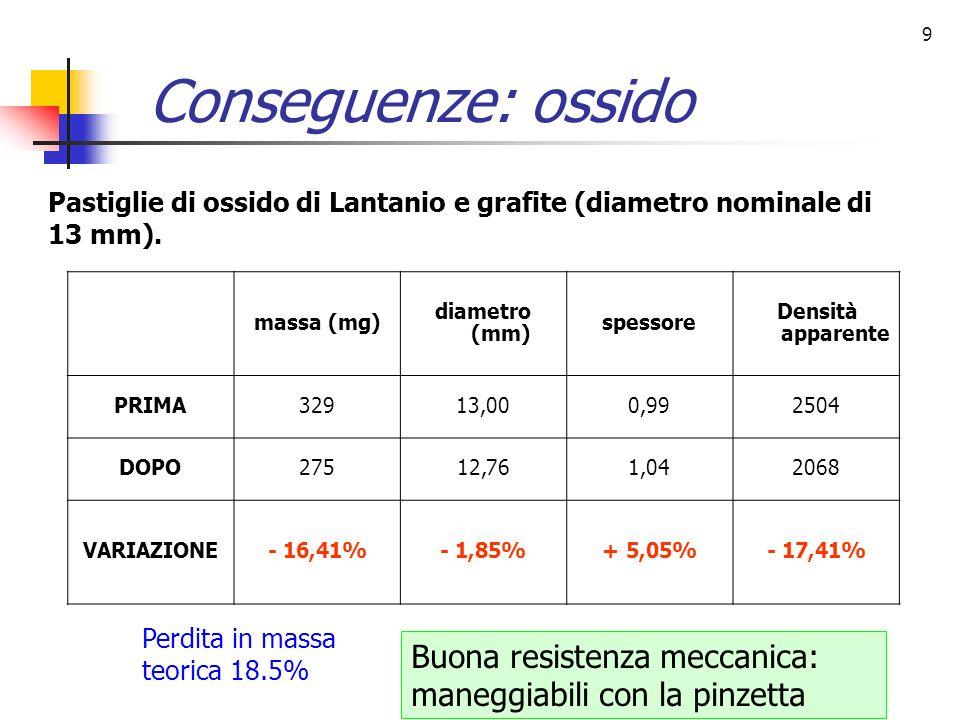 10 Conseguenze: ossalato massa (mg) diametro (mm) spessore Densità apparente PRIMA33113,000,992504 DOPO209.6--- VARIAZIONE- 36.7%--- Perdita in massa teorica 47% Non maneggiabili, fragilissime, fallita la misura di spessore e diametro