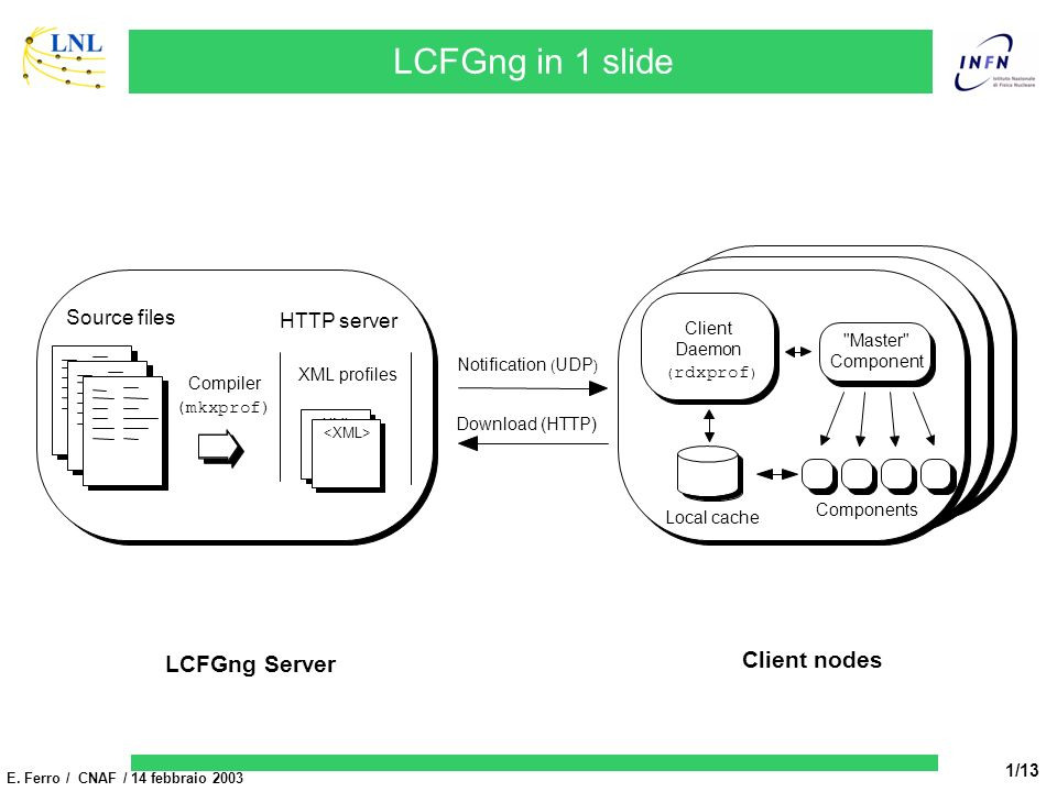 E. Ferro / CNAF / 14 febbraio 2003 1/13 Client nodes LCFGng Server LCFGng in 1 slide Notification ( UDP ) Source files XML profiles Compiler (mkxprof)