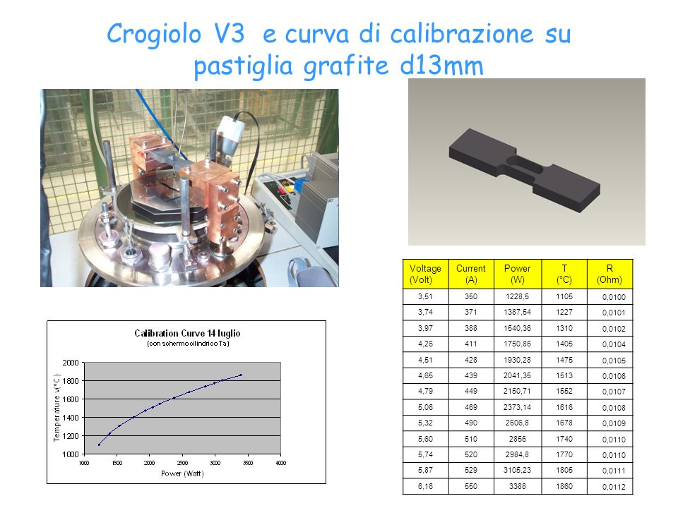 Crogiolo V3 e curva di calibrazione su pastiglia grafite d13mm Voltage (Volt) Current (A) Power (W) T (°C) R (Ohm) 3,513501228,511050,0100 3,743711387,5412270,0101 3,973881540,3613100,0102 4,264111750,8614050,0104 4,514281930,2814750,0105 4,654392041,3515130,0106 4,794492150,7115520,0107 5,064692373,1416160,0108 5,324902606,816780,0109 5,60510285617400,0110 5,745202984,817700,0110 5,875293105,2318050,0111 6,16550338818600,0112