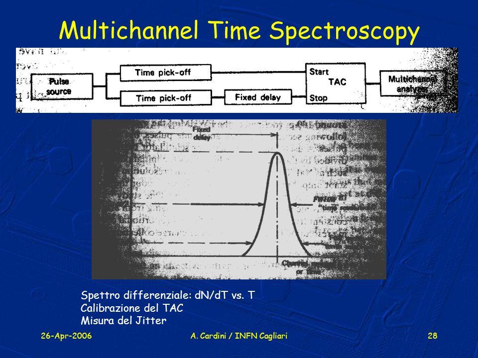 26-Apr-2006A. Cardini / INFN Cagliari28 Multichannel Time Spectroscopy Spettro differenziale: dN/dT vs. T Calibrazione del TAC Misura del Jitter