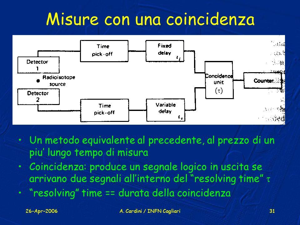 26-Apr-2006A. Cardini / INFN Cagliari31 Misure con una coincidenza Un metodo equivalente al precedente, al prezzo di un piu lungo tempo di misura Coin