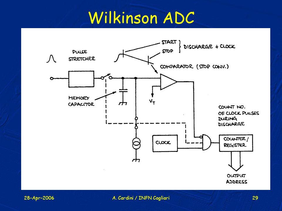 28-Apr-2006A. Cardini / INFN Cagliari29 Wilkinson ADC