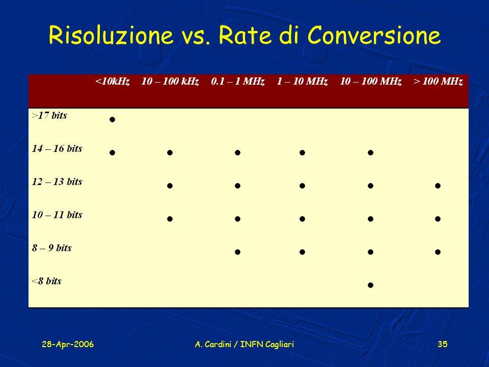 28-Apr-2006A. Cardini / INFN Cagliari35 Risoluzione vs. Rate di Conversione