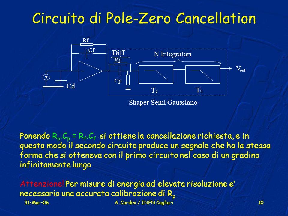 31-Mar-06A. Cardini / INFN Cagliari10 Circuito di Pole-Zero Cancellation V out Rf Cf N Integratori Diff Shaper Semi Gaussiano Cd Cp T0T0 T0T0 Rp Ponen