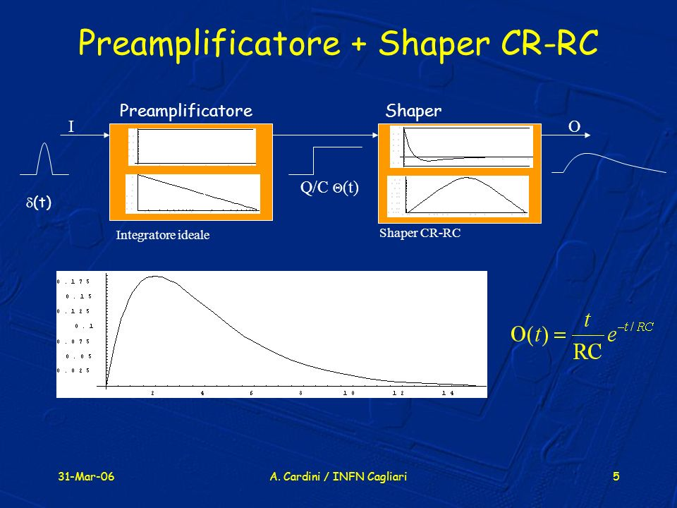 31-Mar-06A. Cardini / INFN Cagliari5 Preamplificatore + Shaper CR-RC Shaper Shaper CR-RC Integratore ideale (t) I O t f t f Q/C (t) Preamplificatore