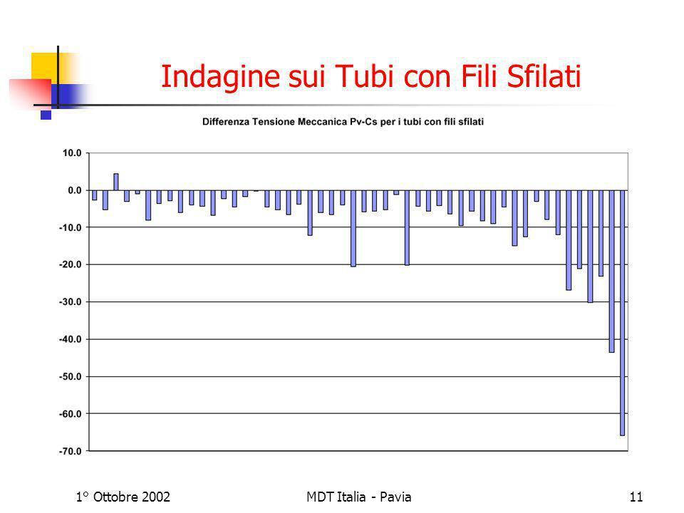 1° Ottobre 2002MDT Italia - Pavia11 Indagine sui Tubi con Fili Sfilati