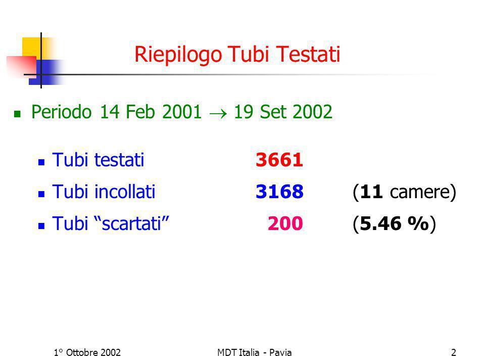 1° Ottobre 2002MDT Italia - Pavia3 Misura di Posizionamento del Filo 20% Test a campionamento sul 20% dei tubi prodotti I tubi non vengono scartati: se R> 50 µm il tubo viene tenuto da parte Tubi testati1214 Tubi scartati1 (R PV =53.8 µm) (RejCode 330) (R CS =42.0 µm)