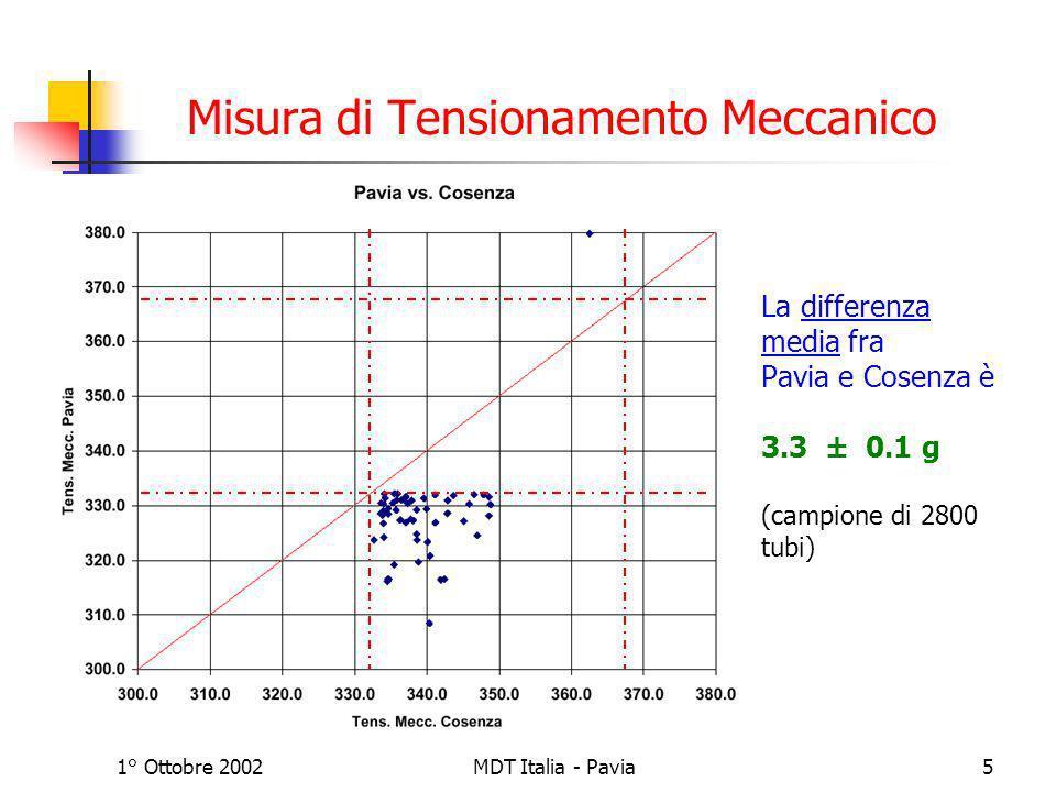 1° Ottobre 2002MDT Italia - Pavia5 Misura di Tensionamento Meccanico La differenza media fra Pavia e Cosenza è 3.3 ± 0.1 g (campione di 2800 tubi)