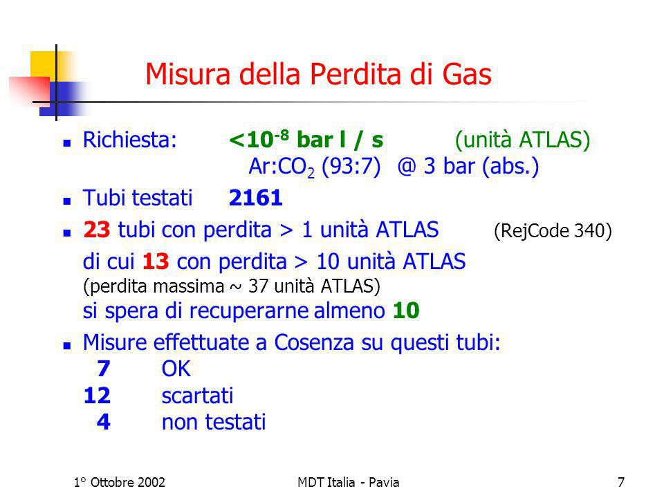 1° Ottobre 2002MDT Italia - Pavia8 Misura della Corrente di Fuga Richiesta < 5 nA @ 3400 V Ar:CO 2 (93:7) @ 3 bar (abs.) Tubi testati2163 32 tubi con perdita > 5 nA (RejCode 350) di cui 7 con perdita > 100 nA ancora da condizionare… si spera di recuperarne almeno 25 Misure effettuate a Cosenza su questi tubi: 4 OK 21scartati 7non testati