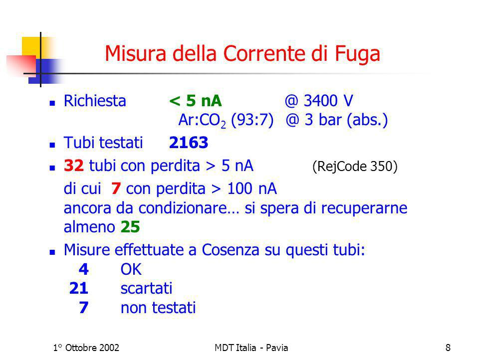 1° Ottobre 2002MDT Italia - Pavia8 Misura della Corrente di Fuga Richiesta < 5 nA @ 3400 V Ar:CO 2 (93:7) @ 3 bar (abs.) Tubi testati2163 32 tubi con