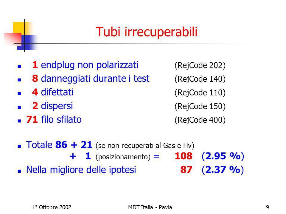 1° Ottobre 2002MDT Italia - Pavia10 Indagine sui Tubi con Fili Sfilati Dei 71 tubi con il filo sfilato non 17 non hanno effettuato il test della tensione meccanica 54 hanno effettuato il test della tensione meccanica 5 trovati sfilati fra il test della tensione meccanica e il test in HV ~ 6 trovati sfilati prima della fase di incollaggio