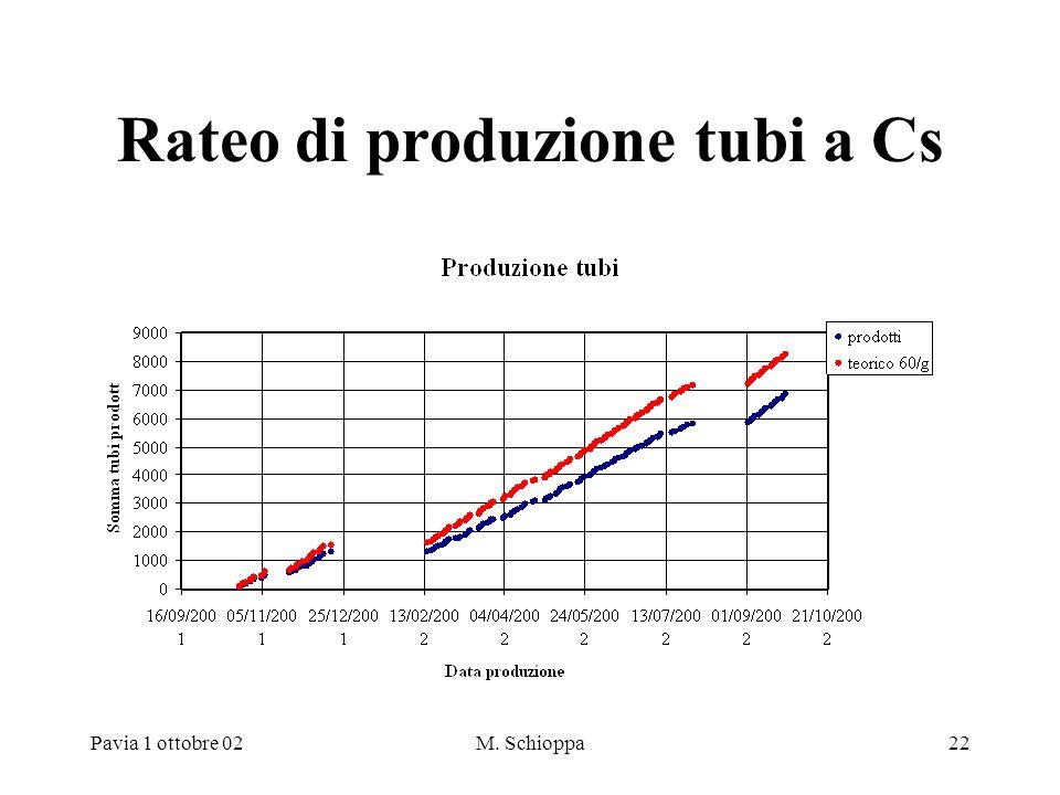 Pavia 1 ottobre 02M. Schioppa22 Rateo di produzione tubi a Cs