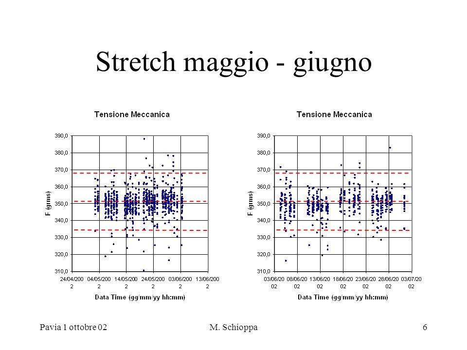 Pavia 1 ottobre 02M. Schioppa6 Stretch maggio - giugno