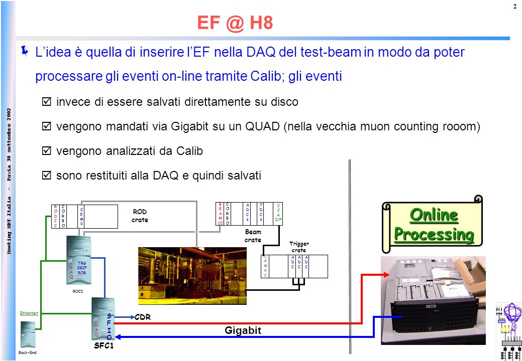 Meeting MDT Italia - Pavia 30 settembre 2002 2 EF @ H8 Back-End Ethernet RODCCRODCC ROD crate CSM0CSM0 CORBOCORBO RODCCRODCC RODCCRODCC ADCADC CAMACCAMAC ADCADC ADCADC Trigger crate RODCCRODCC Beam crate ADCsADCs TDCsTDCs CORBOCORBO B E A M CC C A I/F LDAQLDAQ SFIOSFIO SFC1 CDR LDAQLDAQ TRG EBIF ROB ROC1 OnlineProcessing Lidea è quella di inserire lEF nella DAQ del test-beam in modo da poter processare gli eventi on-line tramite Calib; gli eventi invece di essere salvati direttamente su disco vengono mandati via Gigabit su un QUAD (nella vecchia muon counting rooom) vengono analizzati da Calib sono restituiti alla DAQ e quindi salvati Gigabit