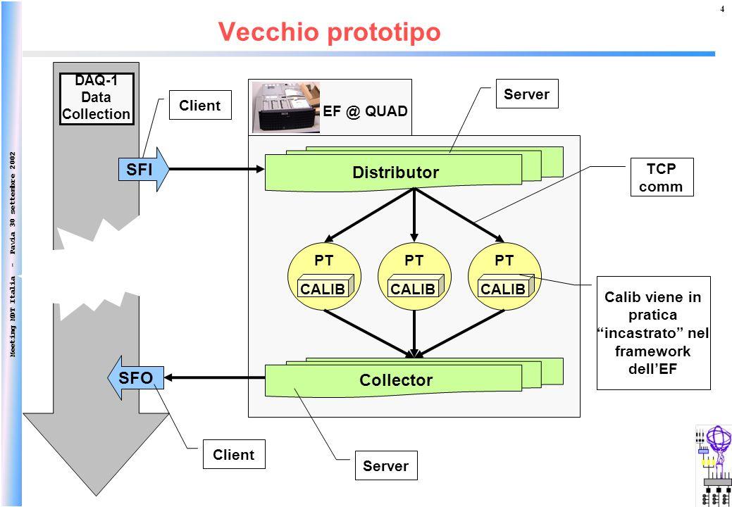Meeting MDT Italia - Pavia 30 settembre 2002 4 Vecchio prototipo Distributor Collector CALIB PT SFI SFO CALIB PT CALIB PT EF @ QUAD Calib viene in pra