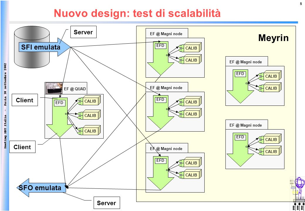 Meeting MDT Italia - Pavia 30 settembre 2002 8 EF @ QUAD CALIB EFD Nuovo design: test di scalabilità SFI emulata SFO emulata Server Client Meyrin EF @