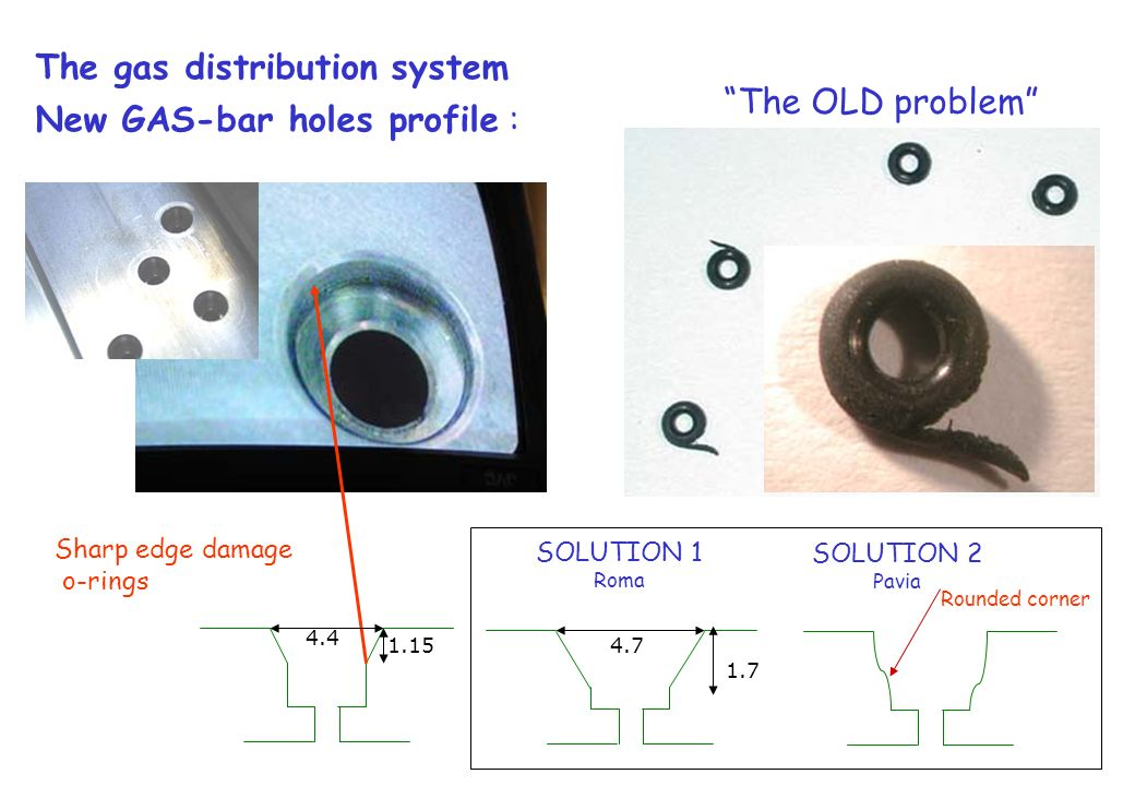 The gas distribution system New GAS-bar holes profile : Sharp edge damage o-rings The OLD problem 4.4 1.154.7 1.7 Rounded corner SOLUTION 1 Roma SOLUT