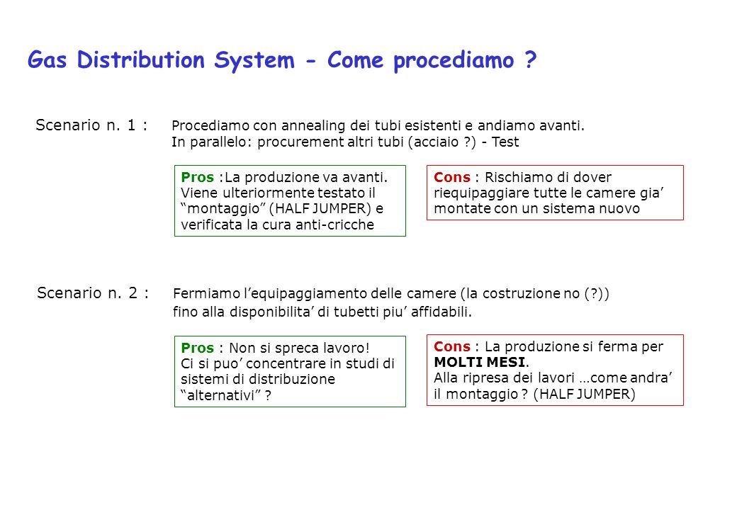 Gas Distribution System - Come procediamo . Scenario n.