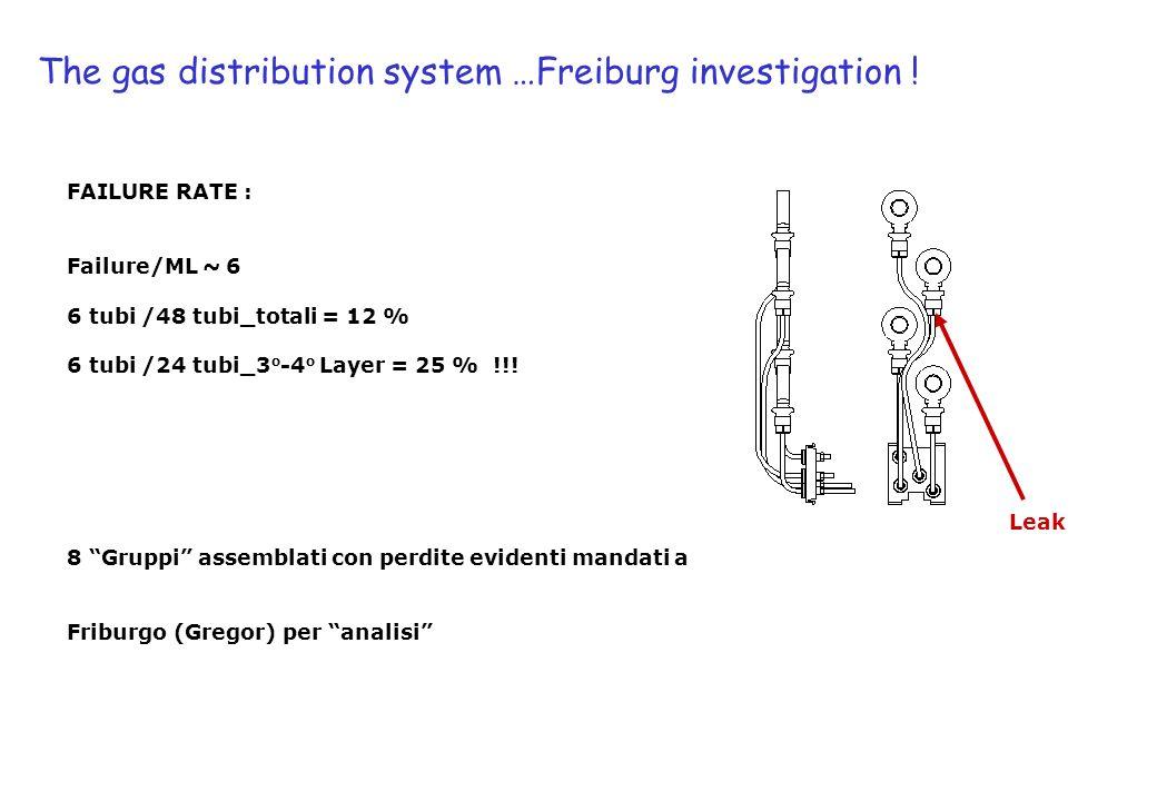 The gas distribution system …Freiburg investigation ! FAILURE RATE : Failure/ML ~ 6 6 tubi /48 tubi_totali = 12 % 6 tubi /24 tubi_3 o -4 o Layer = 25
