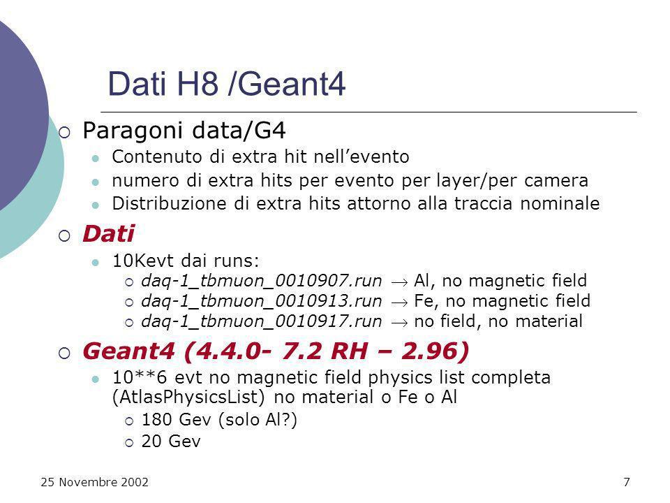 25 Novembre 20027 Dati H8 /Geant4 Paragoni data/G4 Contenuto di extra hit nellevento numero di extra hits per evento per layer/per camera Distribuzione di extra hits attorno alla traccia nominale Dati 10Kevt dai runs: daq-1_tbmuon_0010907.run Al, no magnetic field daq-1_tbmuon_0010913.run Fe, no magnetic field daq-1_tbmuon_0010917.run no field, no material Geant4 (4.4.0- 7.2 RH – 2.96) 10**6 evt no magnetic field physics list completa (AtlasPhysicsList) no material o Fe o Al 180 Gev (solo Al ) 20 Gev