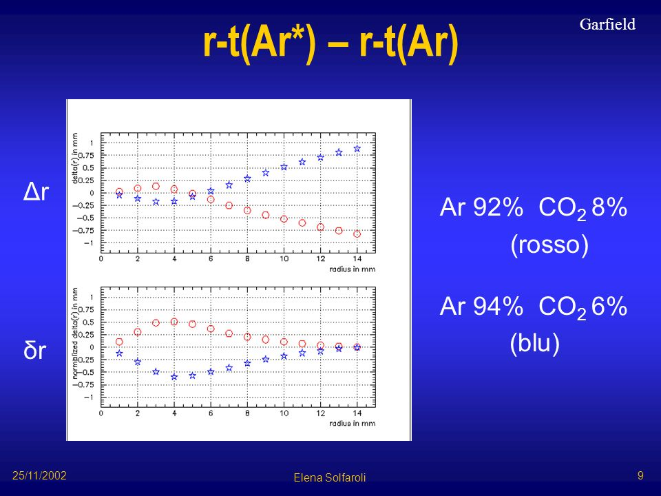 r-t(Ar*) – r-t(Ar) Ar 92% CO 2 8% (rosso) Ar 94% CO 2 6% (blu) Garfield Elena Solfaroli 25/11/2002 9 Δr δrδr