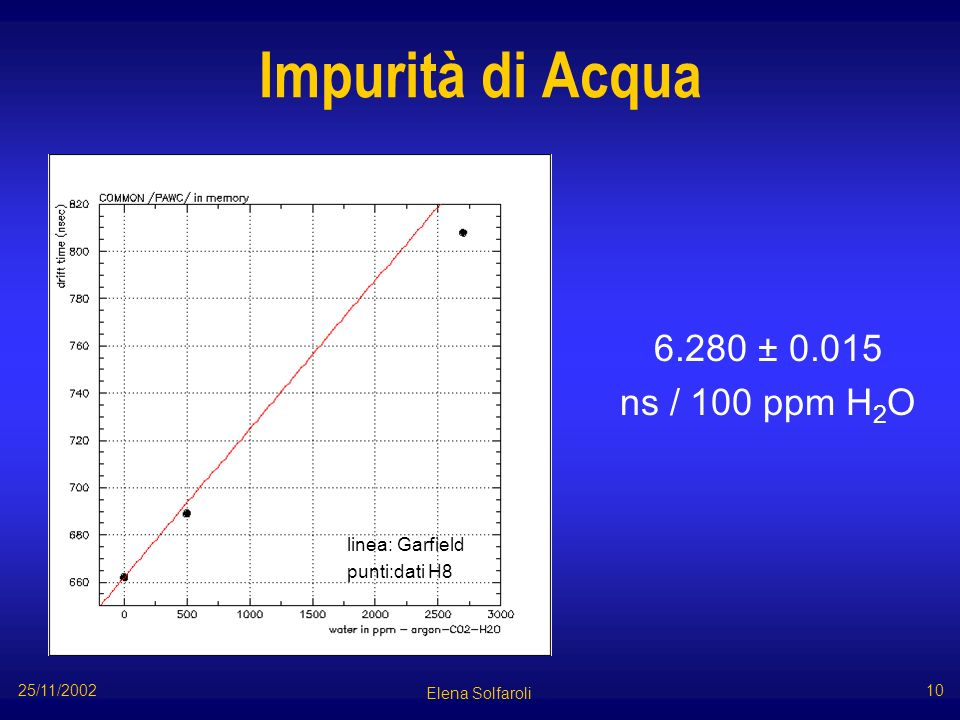 Impurità di Acqua 6.280 ± 0.015 ns / 100 ppm H 2 O Elena Solfaroli 25/11/2002 10 linea: Garfield punti:dati H8