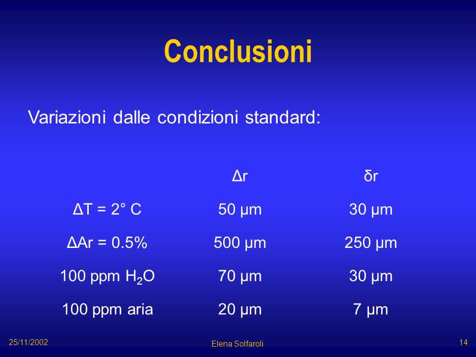 Conclusioni Δrδr ΔT = 2° C50 µm30 µm ΔAr = 0.5%500 µm250 µm 100 ppm H 2 O70 µm30 µm 100 ppm aria20 µm7 µm Variazioni dalle condizioni standard: Elena