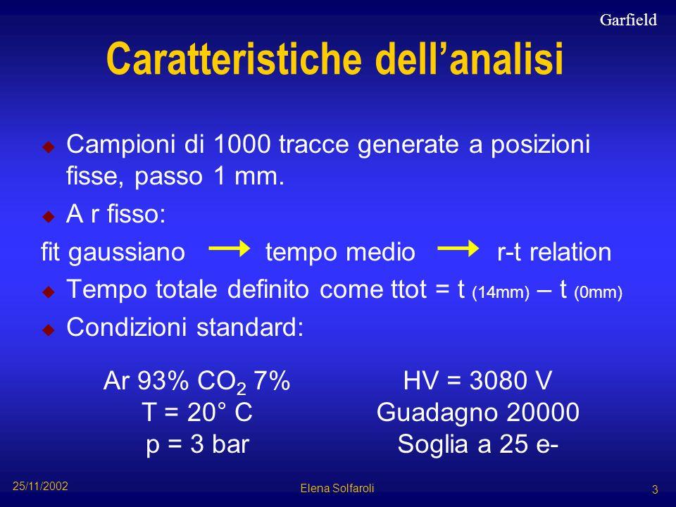 Caratteristiche dellanalisi Campioni di 1000 tracce generate a posizioni fisse, passo 1 mm. A r fisso: fit gaussiano tempo medio r-t relation Tempo to