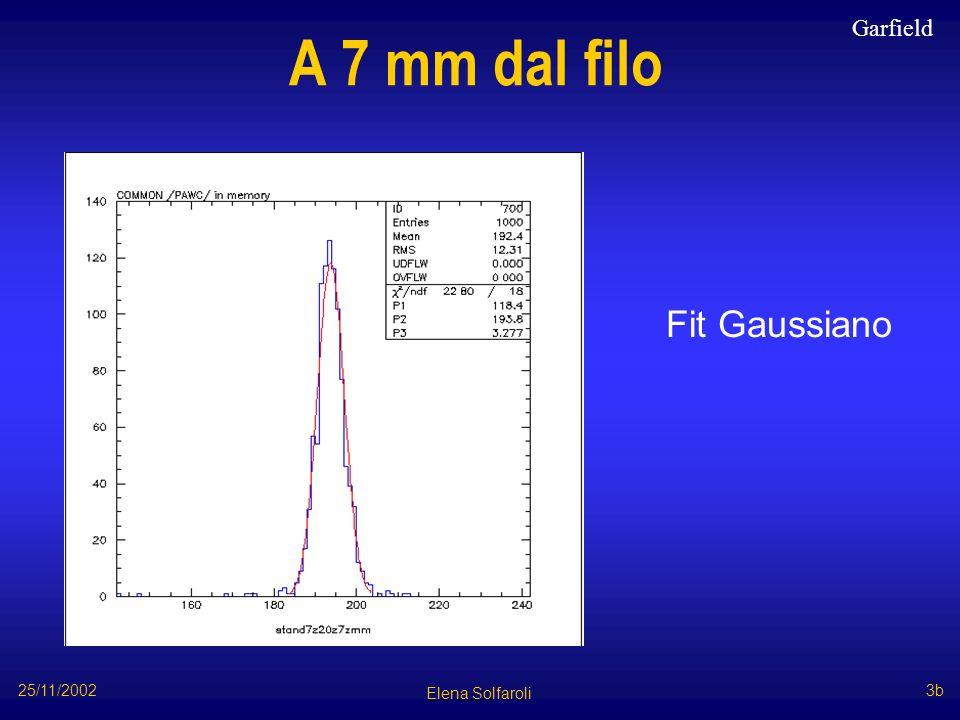 Conclusioni Δrδr ΔT = 2° C50 µm30 µm ΔAr = 0.5%500 µm250 µm 100 ppm H 2 O70 µm30 µm 100 ppm aria20 µm7 µm Variazioni dalle condizioni standard: Elena Solfaroli 25/11/2002 14
