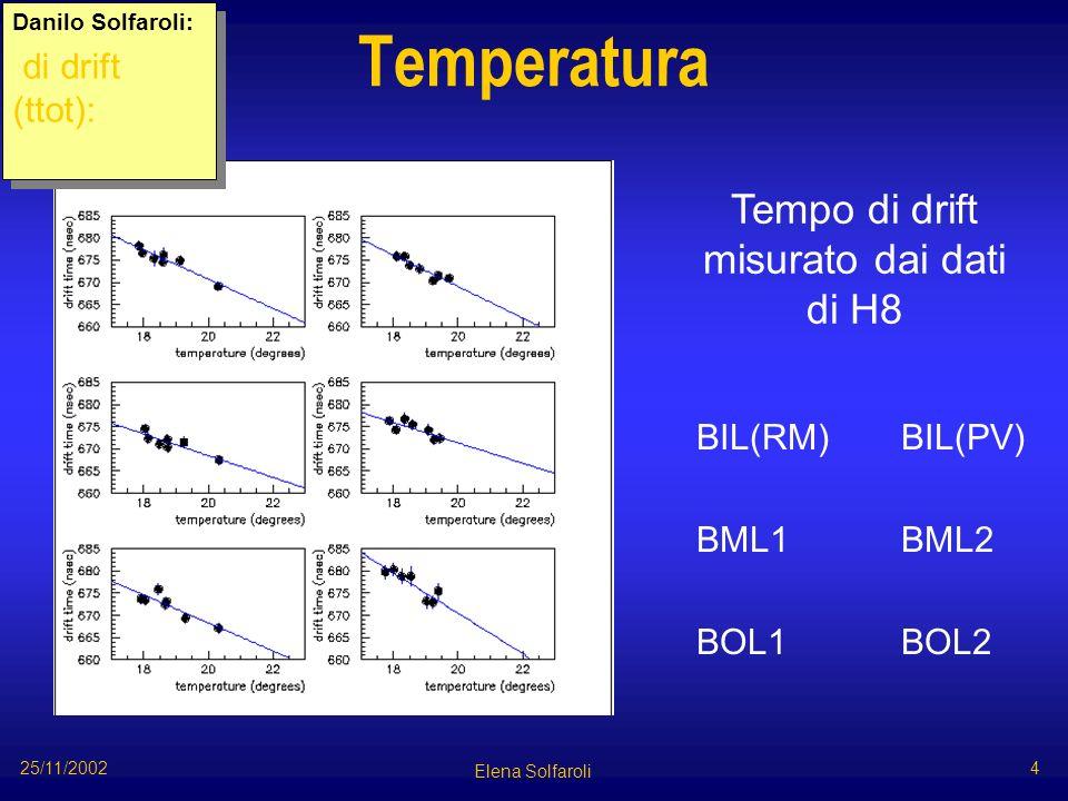 Temperatura BIL(RM) BML1 BOL1 BIL(PV) BML2 BOL2 Danilo Solfaroli: di drift (ttot): Danilo Solfaroli: di drift (ttot): Tempo di drift misurato dai dati