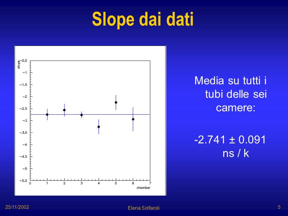 Temperatura -2.583 ± 0.019 ns / K Elena Solfaroli 25/11/2002 6 linea: dati H8 punti: Garfield