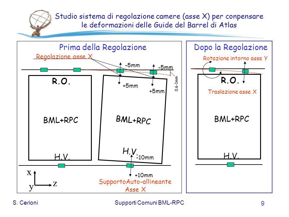 S. CerioniSupporti Comuni BML-RPC 9 Studio sistema di regolazione camere (asse X) per conpensare le deformazioni delle Guide del Barrel di Atlas R.O.