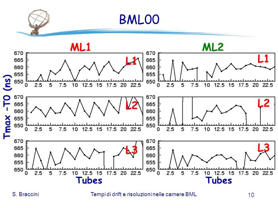 S. BracciniTempi di drift e risoluzioni nelle camere BML 10 BML00 Tmax –T0 (ns) Tubes ML1ML2 L1 L2 L3 L1 L2 L3 Tubes