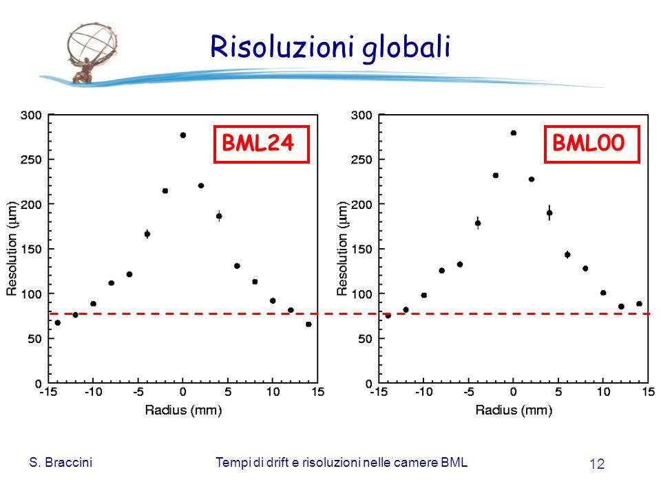 S. BracciniTempi di drift e risoluzioni nelle camere BML 12 Risoluzioni globali BML24BML00