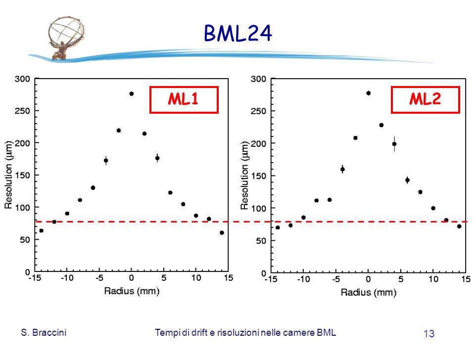 S. BracciniTempi di drift e risoluzioni nelle camere BML 13 BML24 ML1ML2