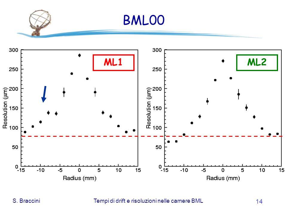 S. BracciniTempi di drift e risoluzioni nelle camere BML 14 BML00 ML1ML2