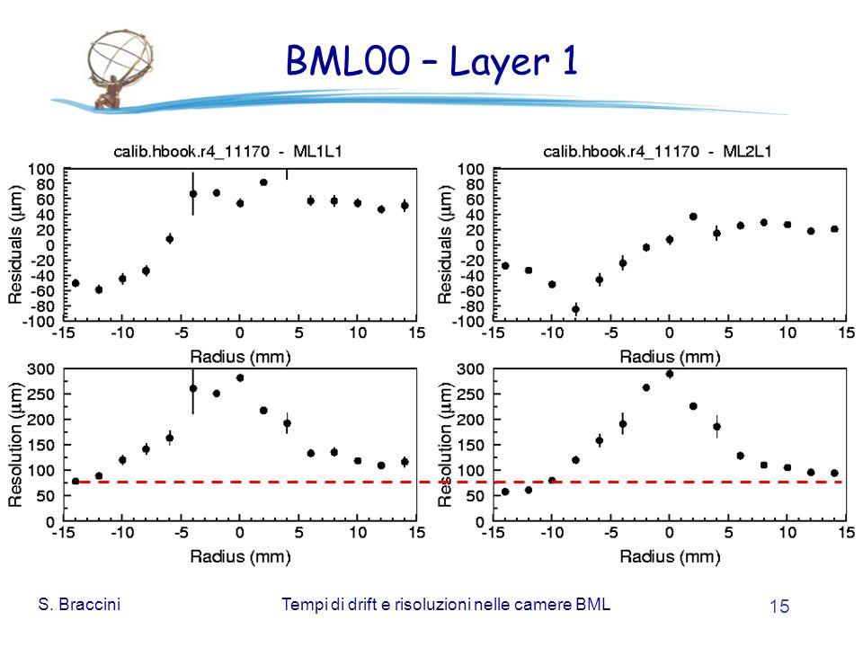 S. BracciniTempi di drift e risoluzioni nelle camere BML 15 BML00 – Layer 1